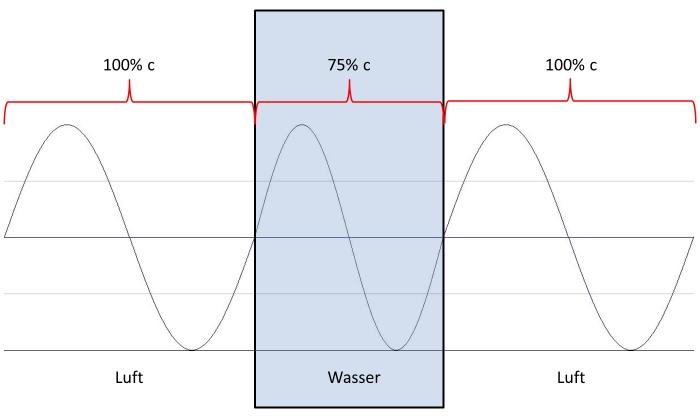 wellenlänge = frequenz